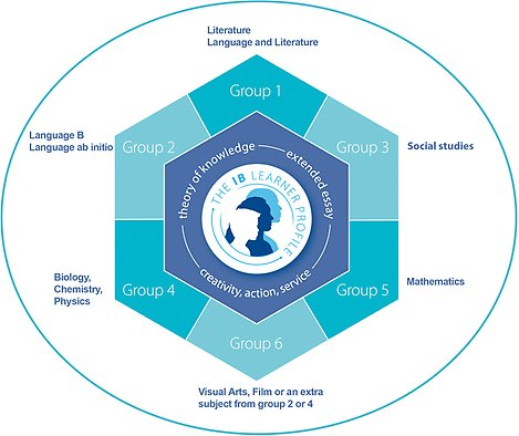 The IB learning profile